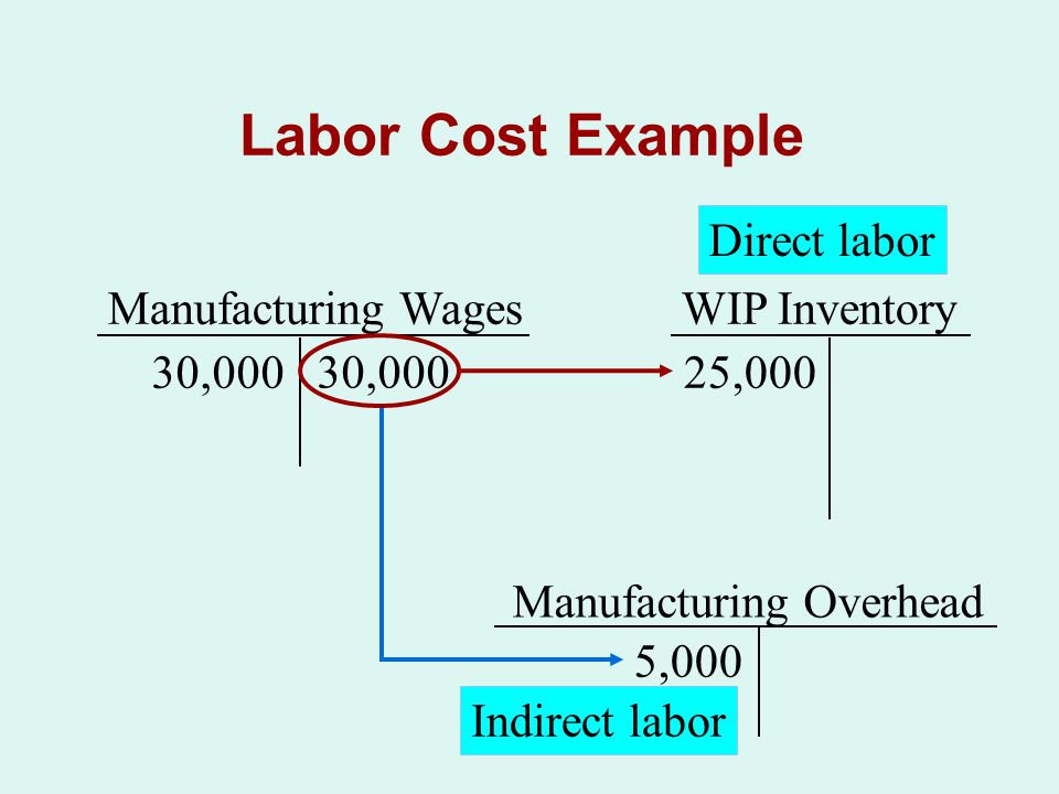 Labor Cost Example The company incurred $30,000 of manufacturing wages for all jobs.
