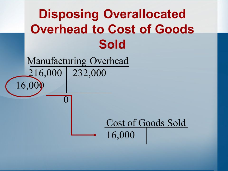 Disposing Overallocated Overhead to Cost of Goods Sold Assume the opposite situation in which allocated overhead is $232,000 and actual overhead is $216,000.