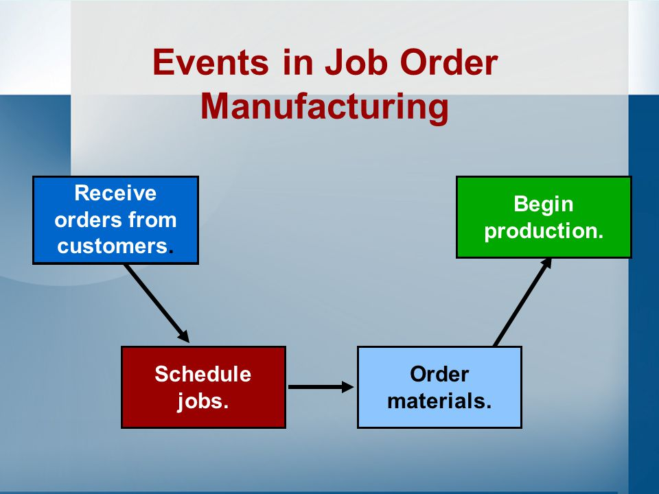Job Order Costing Used for production of large, unique, high-cost items Built to order rather than mass produced –Special-order printing – Building construction –Hospitals – Law firms