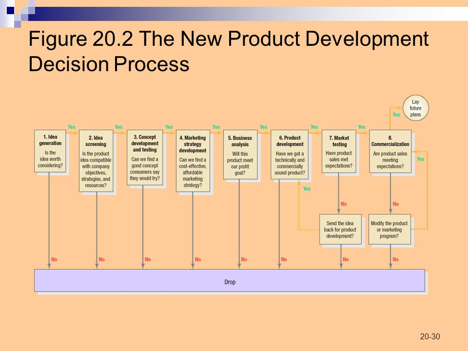 20-30 Figure 20.2 The New Product Development Decision Process