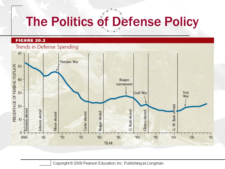 Copyright © 2009 Pearson Education, Inc. Publishing as Longman. The Politics of Defense Policy