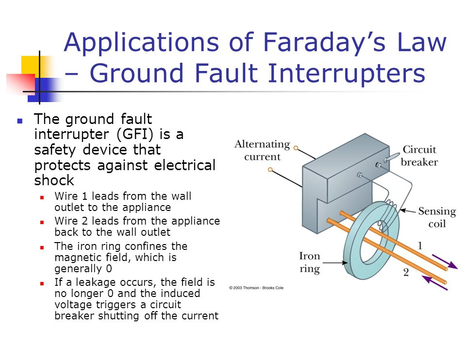 Applications of Faraday's Law – Ground Fault Interrupters The ground fault interrupter (GFI) is a safety device that protects against electrical shock