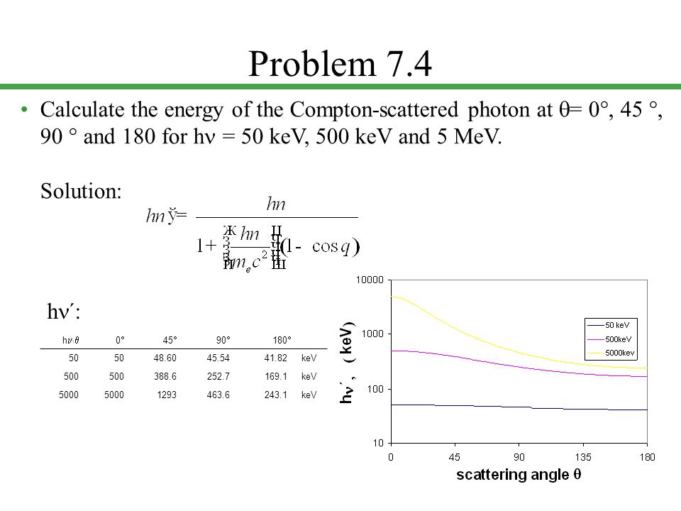 Problem 7.4 Calculate the energy of the Compton-scattered photon at  = 0 , 45 , 90  and 180 for h = 50 keV, 500 keV and 5 MeV. Solution: h \  00