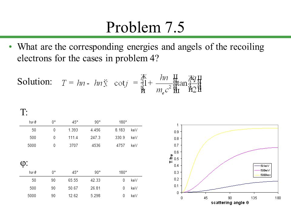 Problem 7.5 What are the corresponding energies and angels of the recoiling electrons for the cases in problem 4? Solution: h \  00 45  90  180 