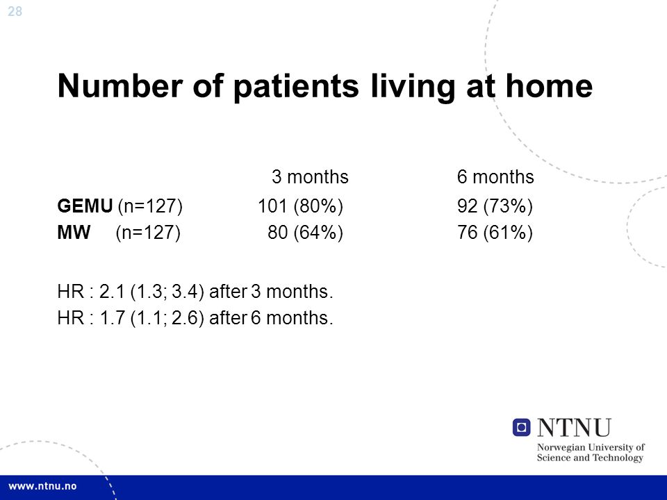 28 Number of patients living at home 3 months6 months GEMU (n=127) 101 (80%)92 (73%) MW (n=127) 80 (64%)76 (61%) HR : 2.1 (1.3; 3.4) after 3 months. H