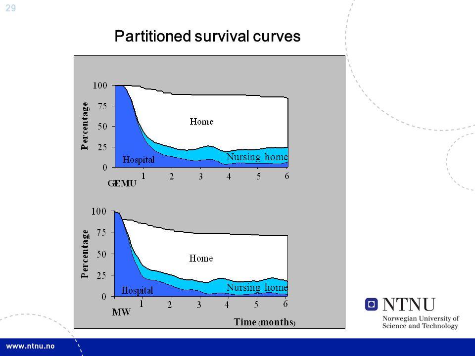 29 Time ( months ) Partitioned survival curves Nursing home