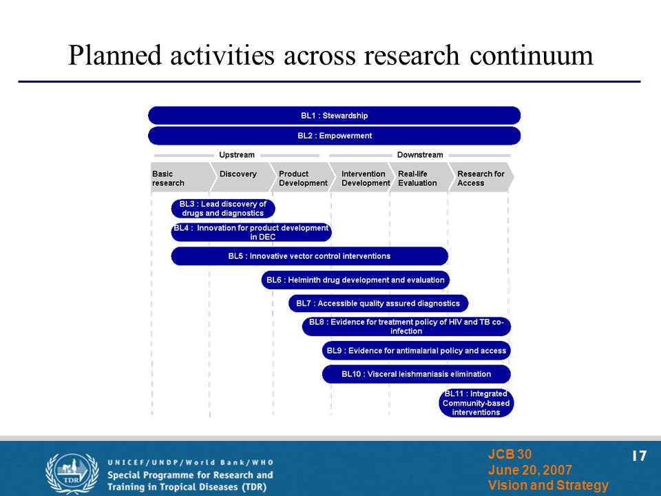 17 JCB 30 June 20, 2007 Vision and Strategy Planned activities across research continuum