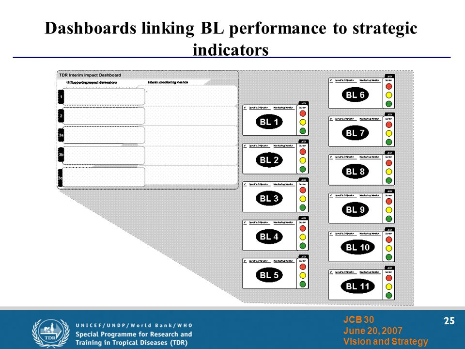 25 JCB 30 June 20, 2007 Vision and Strategy Dashboards linking BL performance to strategic indicators