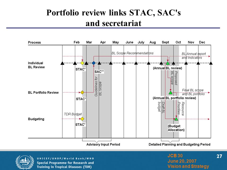 27 JCB 30 June 20, 2007 Vision and Strategy Portfolio review links STAC, SAC's and secretariat