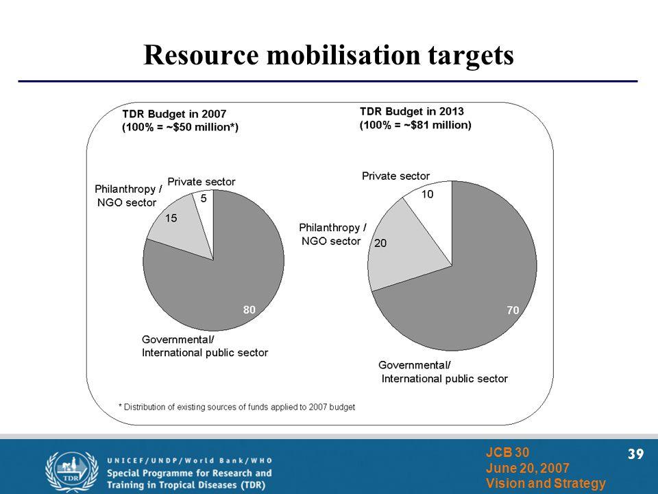 39 JCB 30 June 20, 2007 Vision and Strategy Resource mobilisation targets