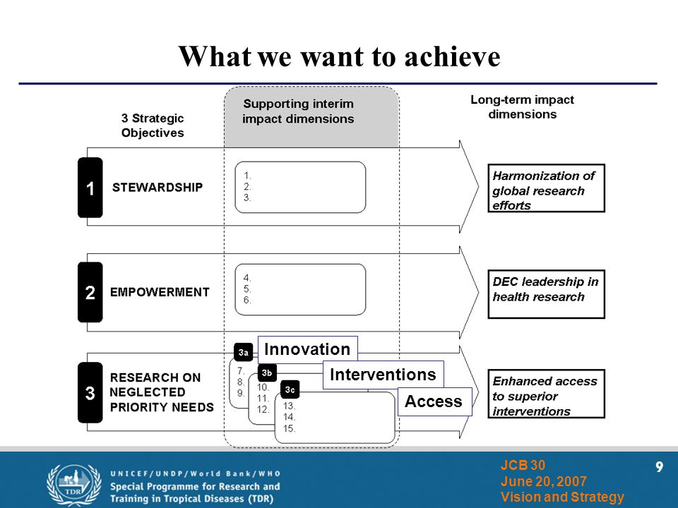 9 JCB 30 June 20, 2007 Vision and Strategy What we want to achieve Innovation Interventions Access