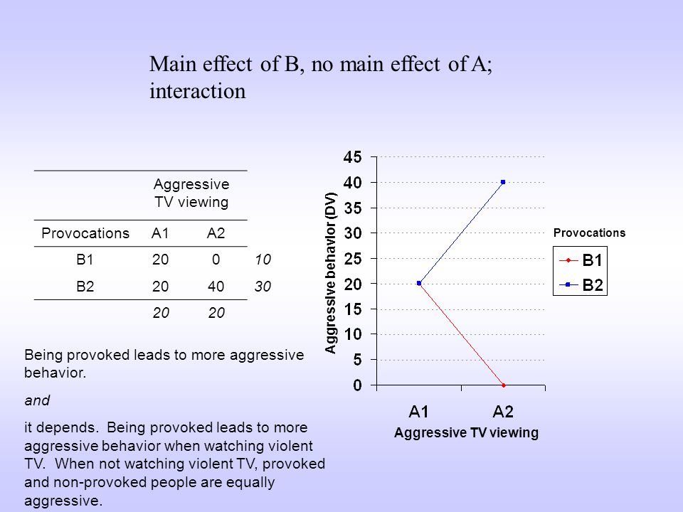 Main effect of B, no main effect of A; interaction Aggressive TV viewing ProvocationsA1A2 B120010 B2204030 20 Aggressive TV viewing Aggressive behavio