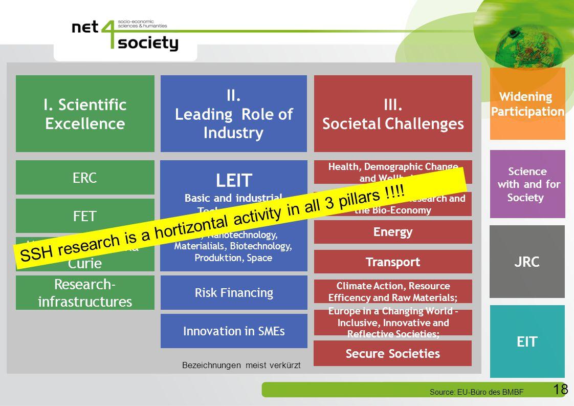Programmstruktur von Horizont 2020 18 I.Scientific Excellence II.