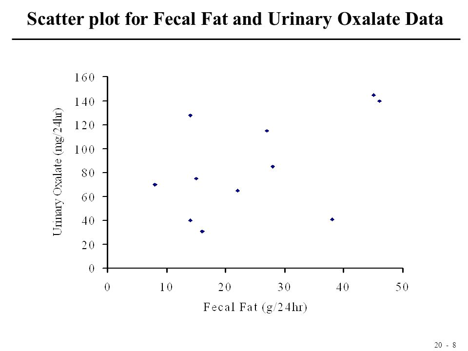 20 - 8 Scatter plot for Fecal Fat and Urinary Oxalate Data