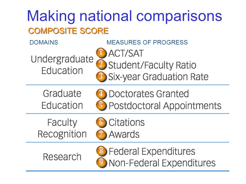 Making national comparisons DOMAINSMEASURES OF PROGRESS COMPOSITE SCORE