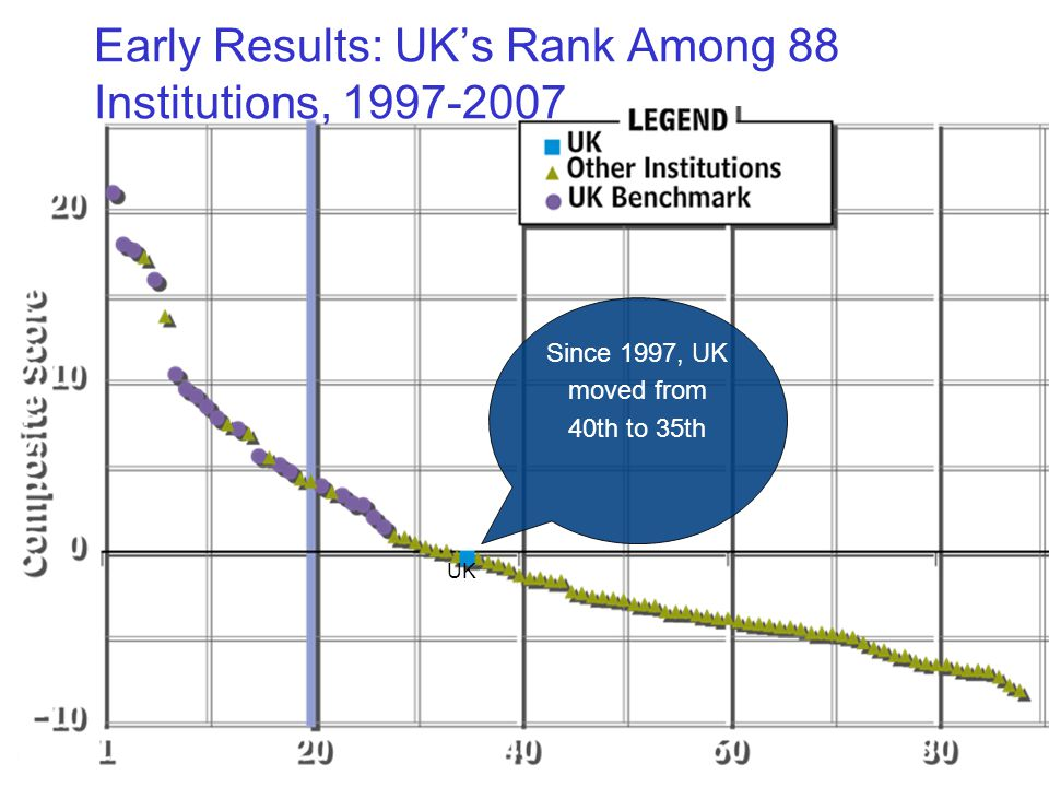 Early Results: UK's Rank Among 88 Institutions, 1997-2007 Since 1997, UK moved from 40th to 35th UK