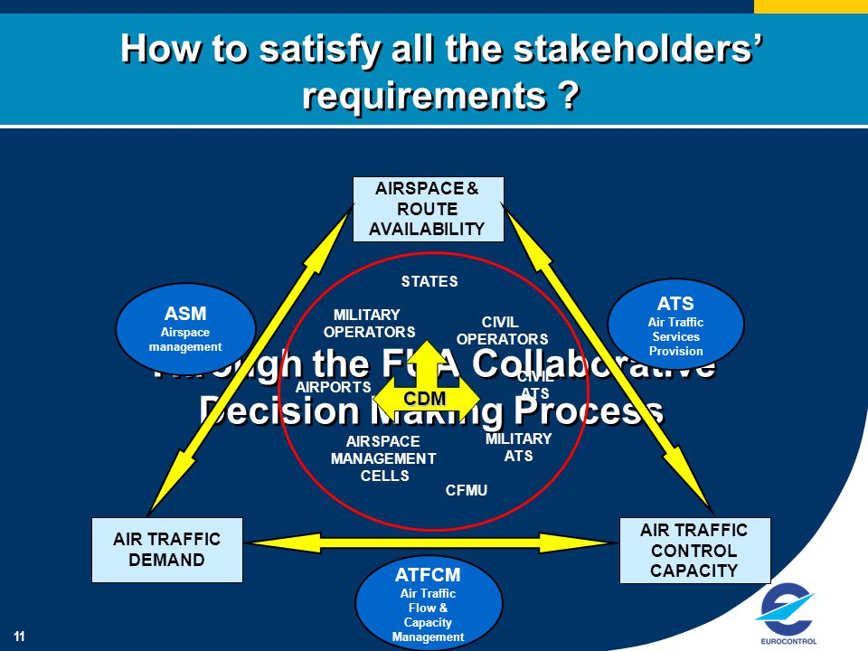 11 Through the FUA Collaborative Decision Making Process How to satisfy all the stakeholders' requirements .
