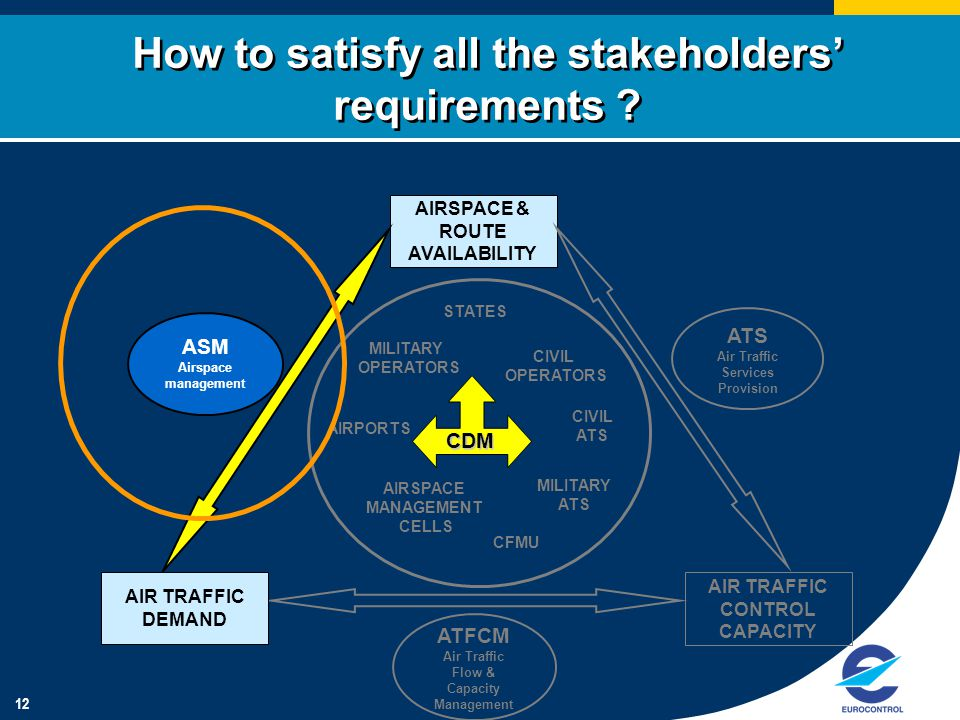 12 How to satisfy all the stakeholders' requirements .