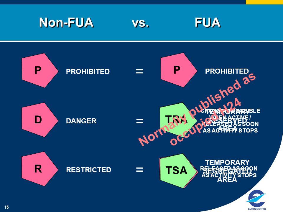 15 Non-FUA vs.