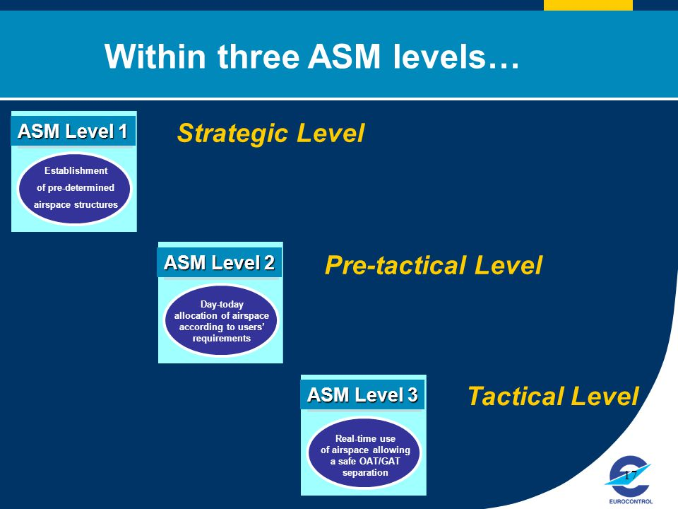Click to edit Master title style 17 Establishment of pre-determined airspace structures ASM Level 1 Strategic Level Day-today allocation of airspace according to users' requirements ASM Level 2 Pre-tactical Level Real-time use of airspace allowing a safe OAT/GAT separation ASM Level 3 Tactical Level Within three ASM levels…