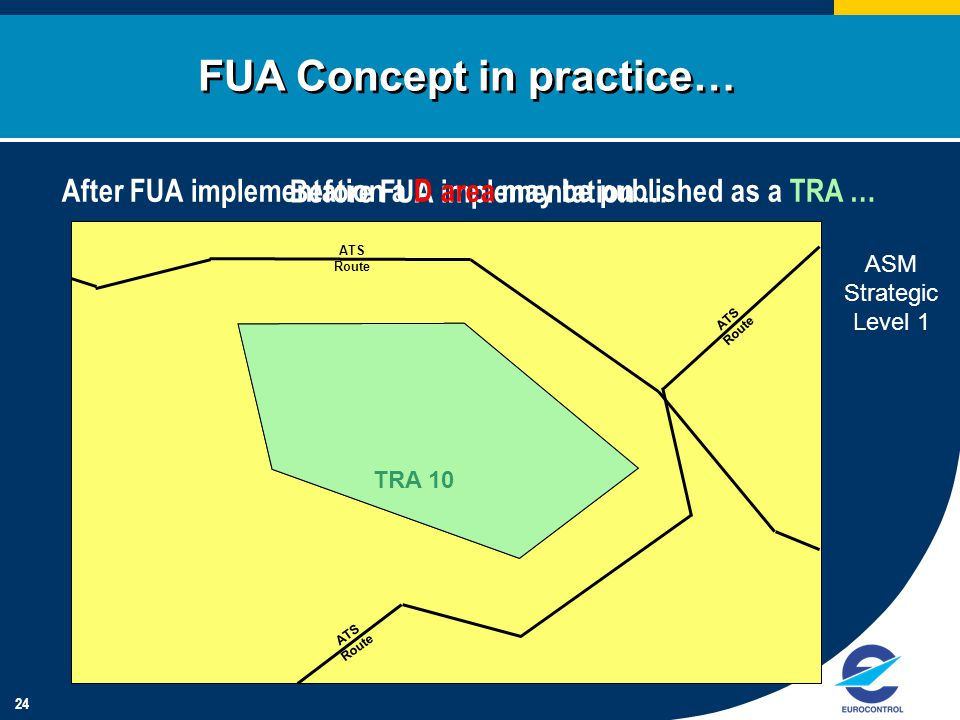 24 Before FUA implementation … ATS Route D 10TRA 10 FUA Concept in practice… After FUA implementation a D area may be published as a TRA … ASM Strateg