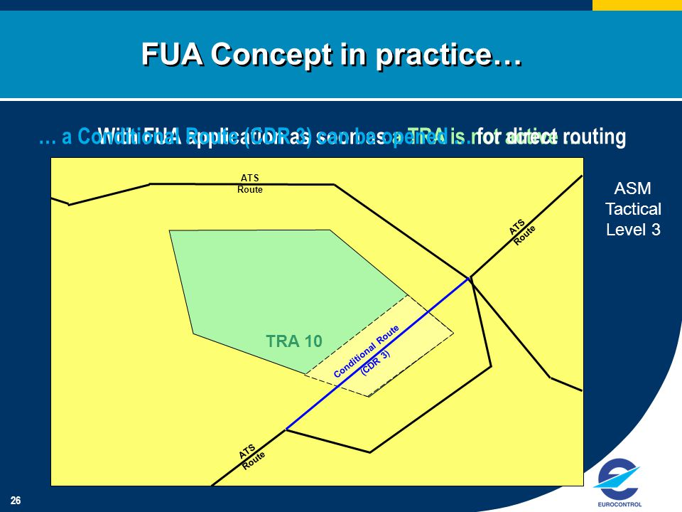26 With FUA application as soon as a TRA is not active … FUA Concept in practice… ATS Route TRA 10 … a Conditional Route (CDR 3) can be opened … for direct routing ASM Tactical Level 3 Conditional Route (CDR 3)