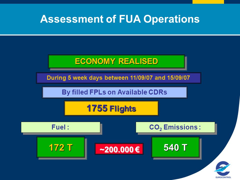 Click to edit Master title style 30 By filled FPLs on Available CDRs 1755 Flights During 5 week days between 11/09/07 and 15/09/07 ECONOMY REALISED Assessment of FUA Operations Fuel : 172 T €~200.000 CO 2 Emissions : 540 T