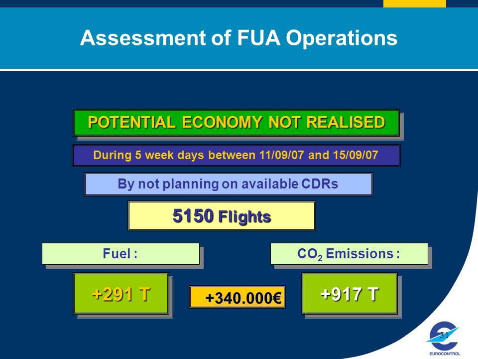 Click to edit Master title style 31 By not planning on available CDRs 5150 Flights During 5 week days between 11/09/07 and 15/09/07 Assessment of FUA