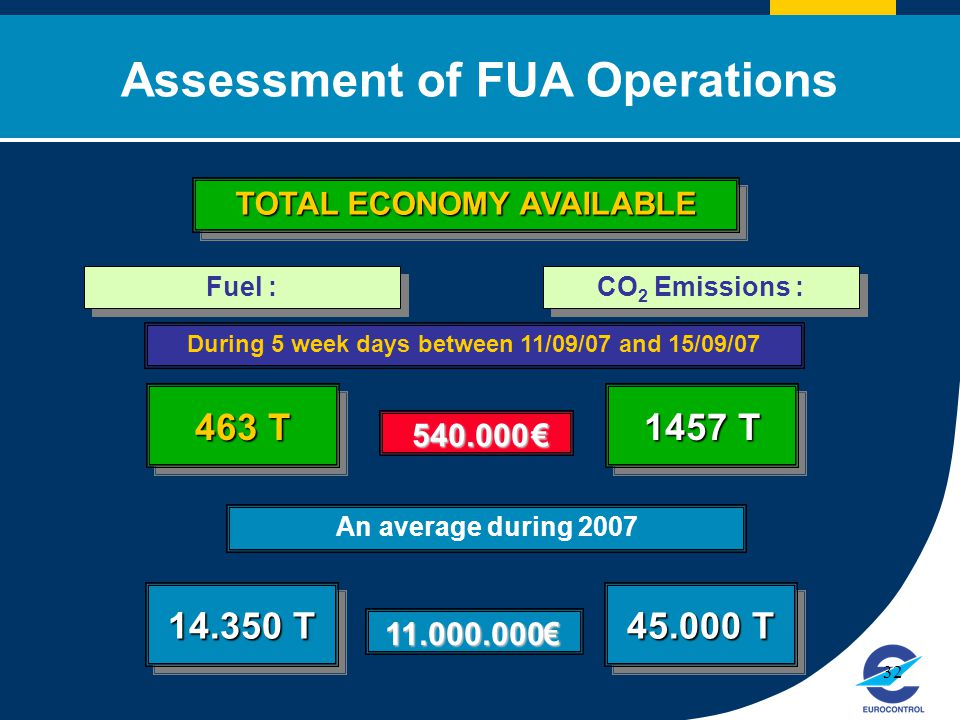 Click to edit Master title style 32 During 5 week days between 11/09/07 and 15/09/07 TOTAL ECONOMY AVAILABLE Assessment of FUA Operations Fuel : 463 T €540.000 CO 2 Emissions : 1457 T An average during 2007 14.350 T €11.000.000 45.000 T