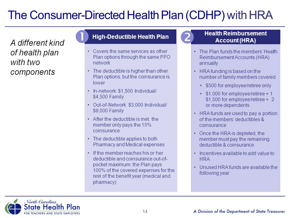 The Consumer-Directed Health Plan (CDHP) with HRA A different kind of health plan with two components 14 Health Reimbursement Account (HRA) High-Deduc