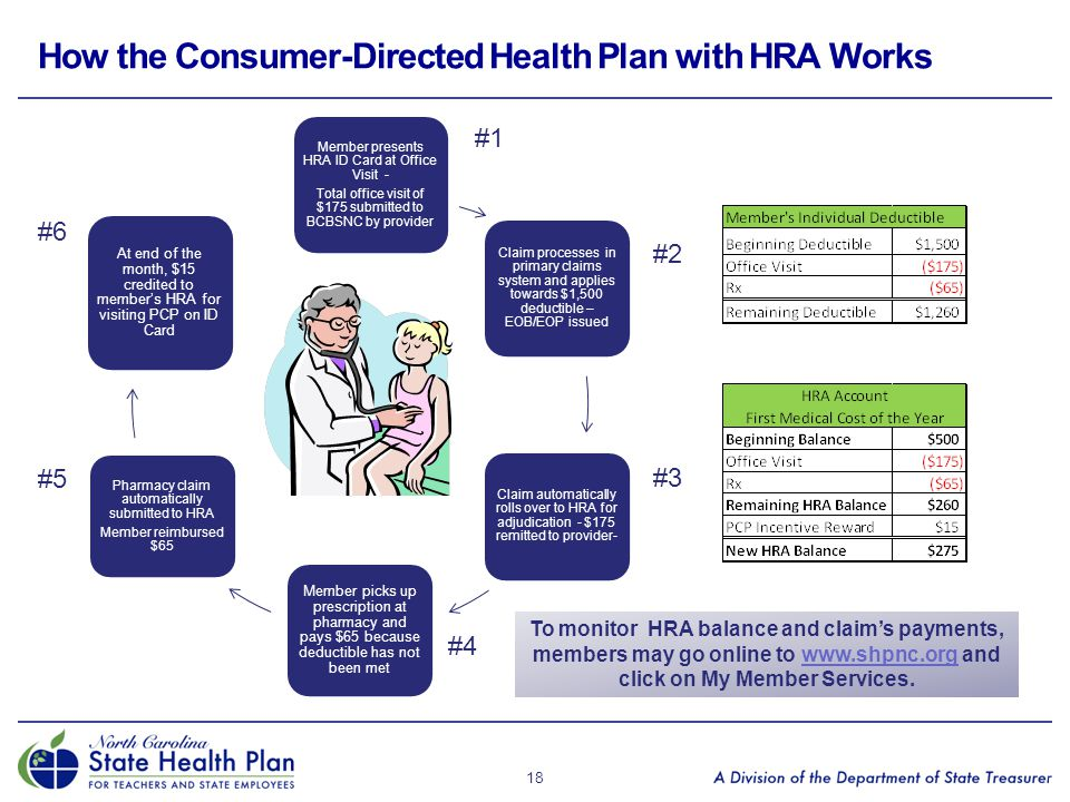 How the Consumer-Directed Health Plan with HRA Works 18 Member presents HRA ID Card at Office Visit - Total office visit of $175 submitted to BCBSNC b