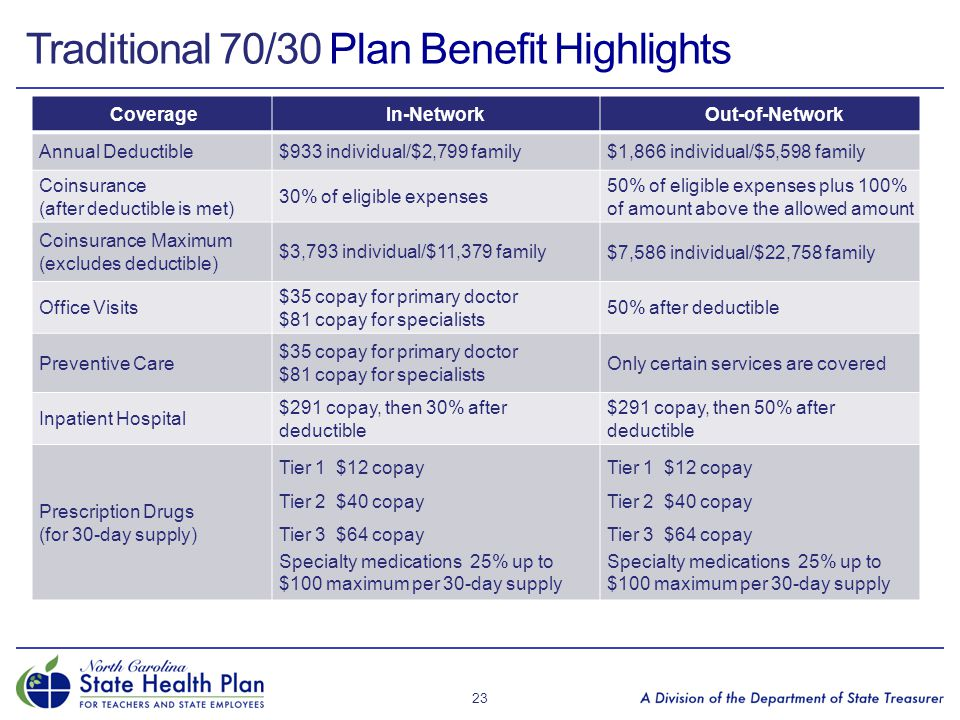 Traditional 70/30 Plan Benefit Highlights 23 CoverageIn-NetworkOut-of-Network Annual Deductible$933 individual/$2,799 family$1,866 individual/$5,598 f