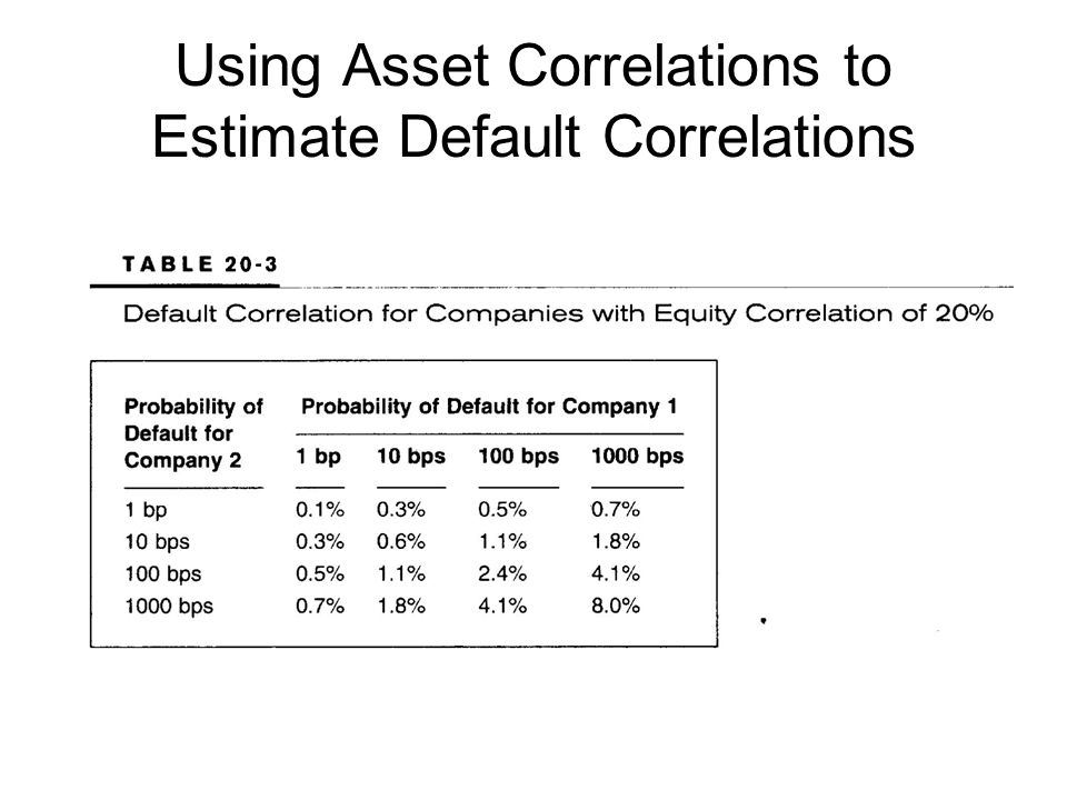 Using Asset Correlations to Estimate Default Correlations