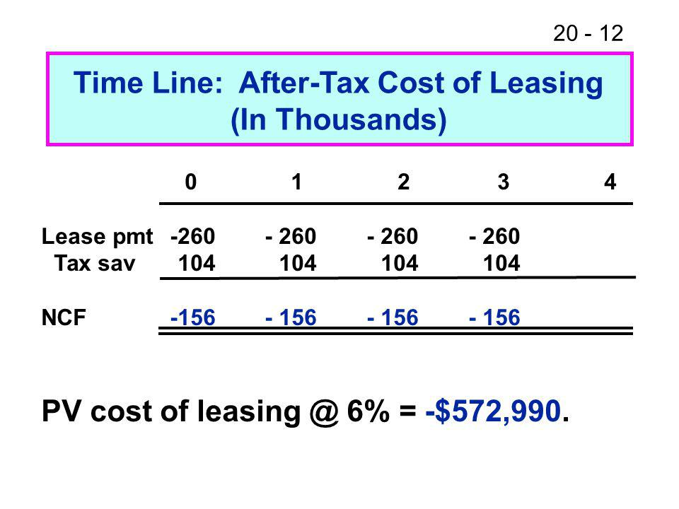20 - 12 Time Line: After-Tax Cost of Leasing (In Thousands) 0 1 2 3 4 Lease pmt-260- 260 - 260 - 260 Tax sav104 104 104 104 NCF-156- 156 - 156 - 156 PV cost of leasing @ 6% = -$572,990.