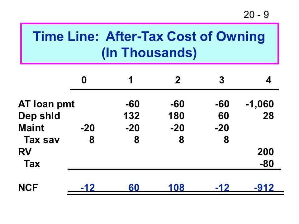 20 - 9 Time Line: After-Tax Cost of Owning (In Thousands) 0 1 2 3 4 AT loan pmt-60-60-60-1,060 Dep shld1321806028 Maint-20-20-20-20 Tax sav8888 RV200 Tax-80 NCF-1260108-12-912