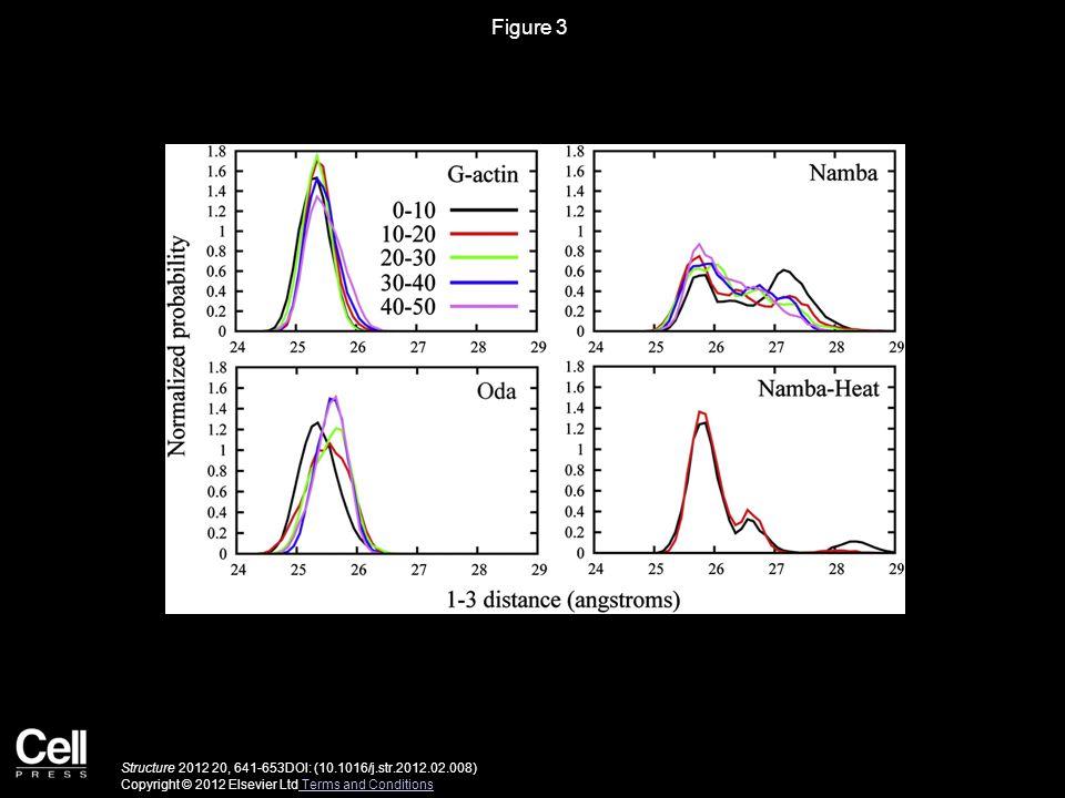Figure 3 Structure 2012 20, 641-653DOI: (10.1016/j.str.2012.02.008) Copyright © 2012 Elsevier Ltd Terms and Conditions Terms and Conditions