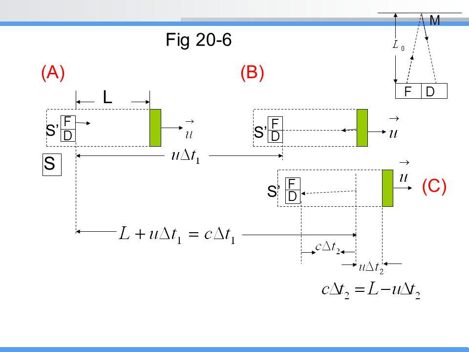 (A)(B) L S (C) S' Fig 20-6 M FD F D F D F D