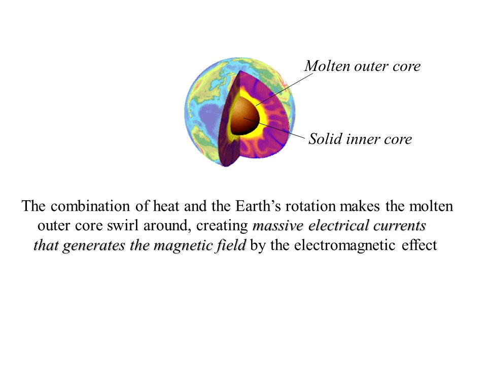 The combination of heat and the Earth's rotation makes the molten massive electrical currents outer core swirl around, creating massive electrical cur