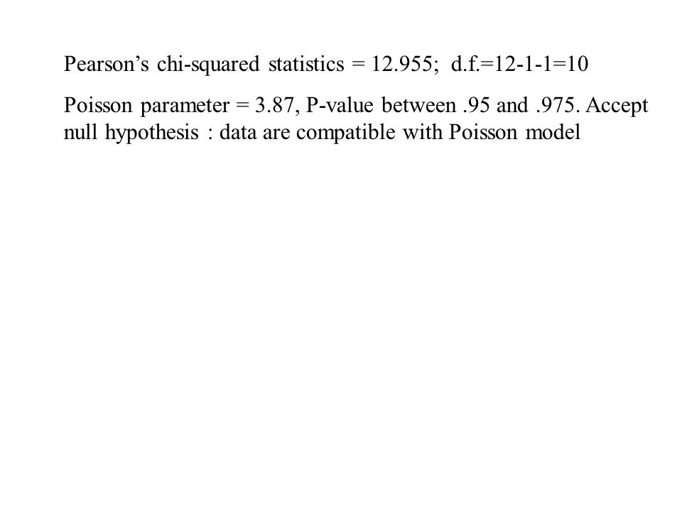 Pearson's chi-squared statistics = 12.955; d.f.=12-1-1=10 Poisson parameter = 3.87, P-value between.95 and.975.