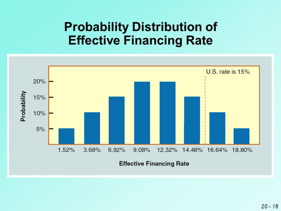 20 - 16 Probability Distribution of Effective Financing Rate