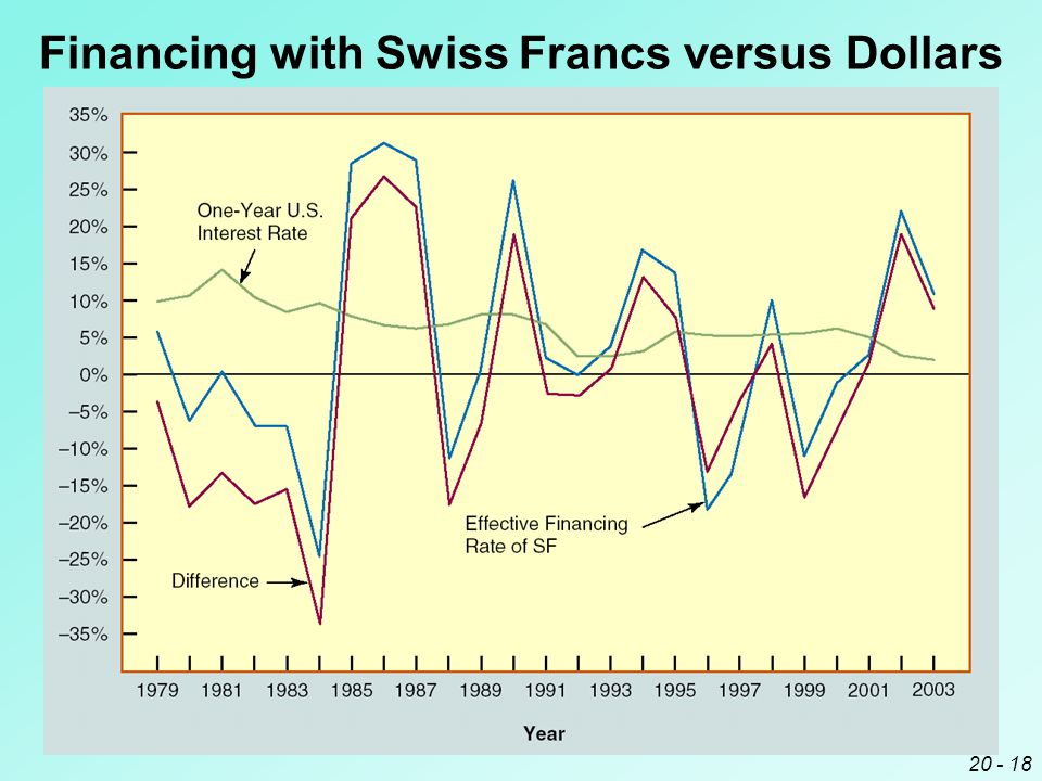20 - 18 Financing with Swiss Francs versus Dollars