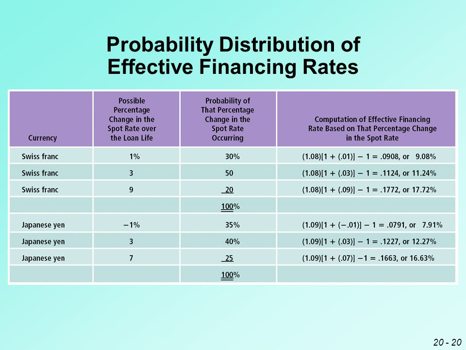 20 - 20 Probability Distribution of Effective Financing Rates