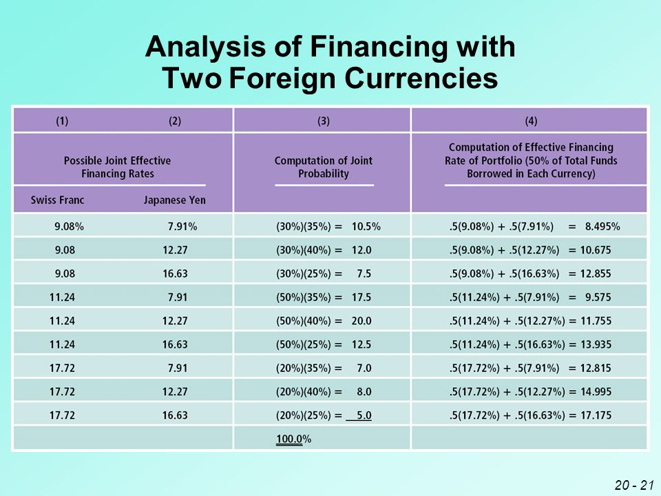 20 - 21 Analysis of Financing with Two Foreign Currencies