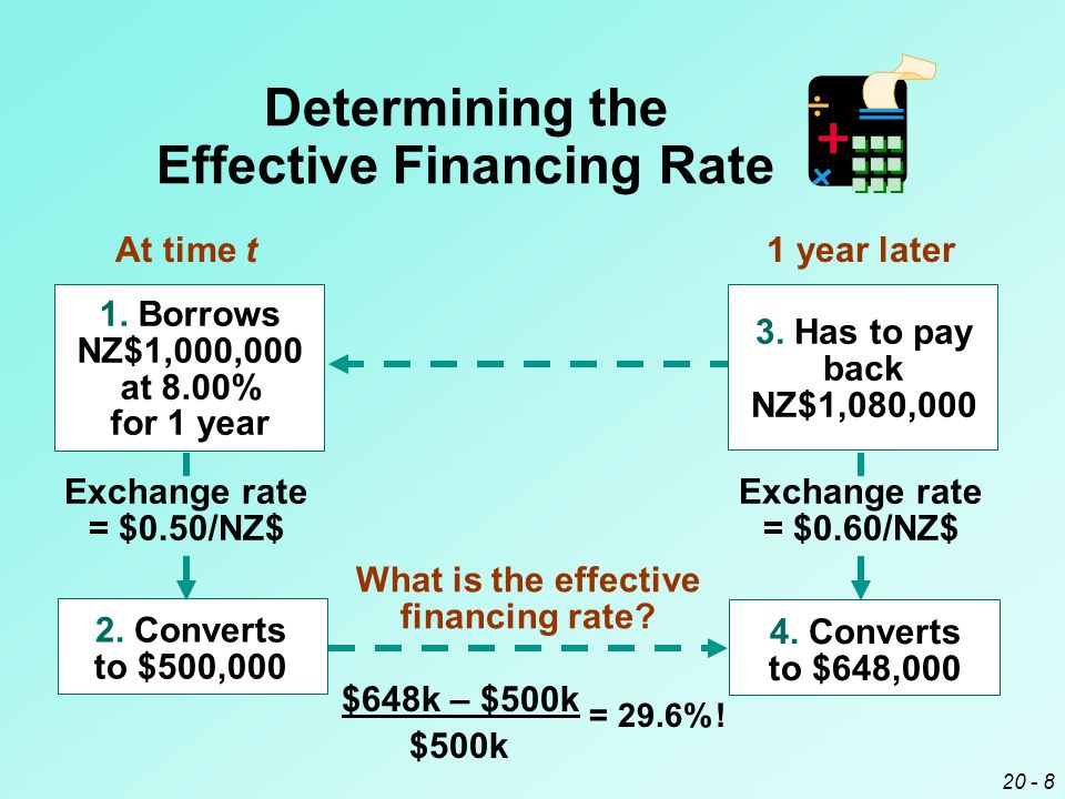 20 - 8 2. Converts to $500,000 Exchange rate = $0.50/NZ$ What is the effective financing rate.