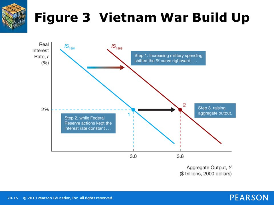 © 2013 Pearson Education, Inc. All rights reserved.20-15 Figure 3 Vietnam War Build Up