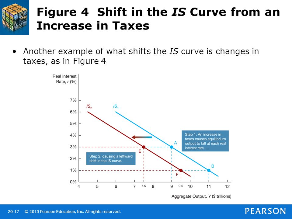 © 2013 Pearson Education, Inc. All rights reserved.20-17 Figure 4 Shift in the IS Curve from an Increase in Taxes Another example of what shifts the I