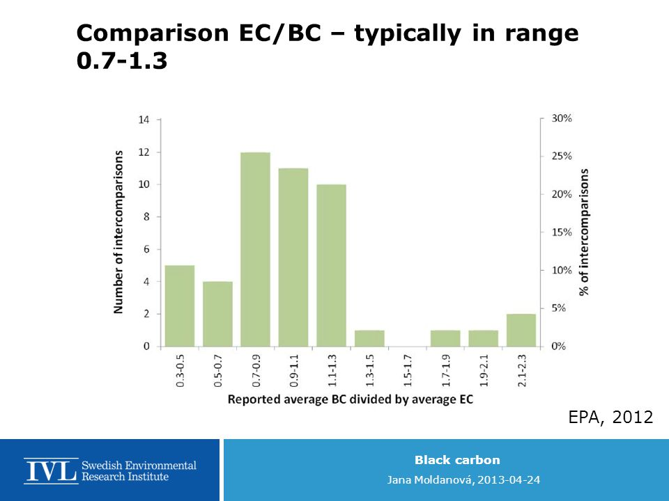 Black carbon Jana Moldanová, 2013-04-24 Comparison EC/BC – typically in range 0.7-1.3 EPA, 2012