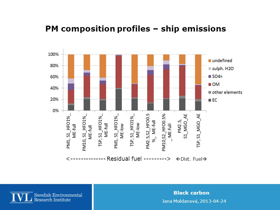 Black carbon Jana Moldanová, 2013-04-24  Dist. Fuel  PM composition profiles – ship emissions