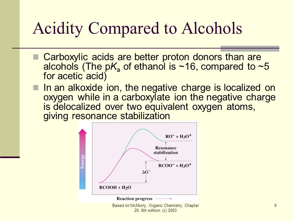 Based on McMurry, Organic Chemistry, Chapter 20, 6th edition, (c) 2003 9 Acidity Compared to Alcohols Carboxylic acids are better proton donors than are alcohols (The pK a of ethanol is ~16, compared to ~5 for acetic acid) In an alkoxide ion, the negative charge is localized on oxygen while in a carboxylate ion the negative charge is delocalized over two equivalent oxygen atoms, giving resonance stabilization