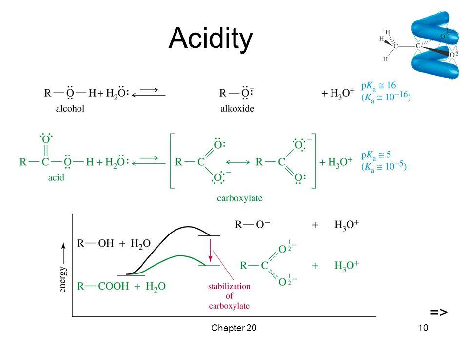 Chapter 2010 Acidity =>